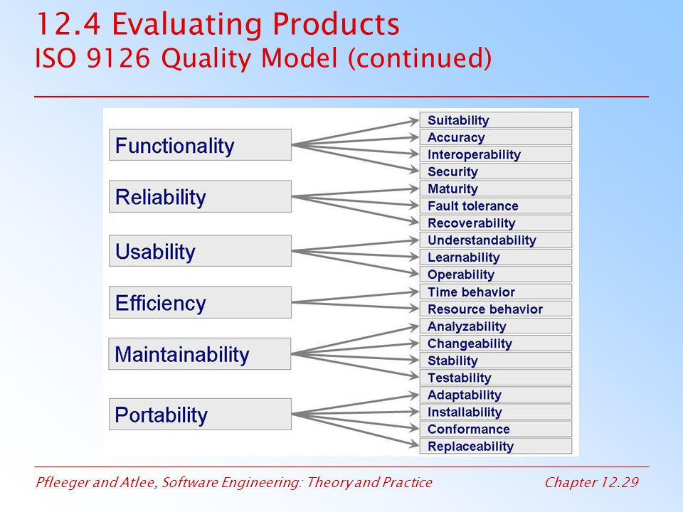 12.4 Evaluating Products ISO 9126 Quality Model (continued)