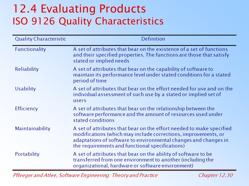 12.4 Evaluating Products ISO 9126 Quality Characteristics