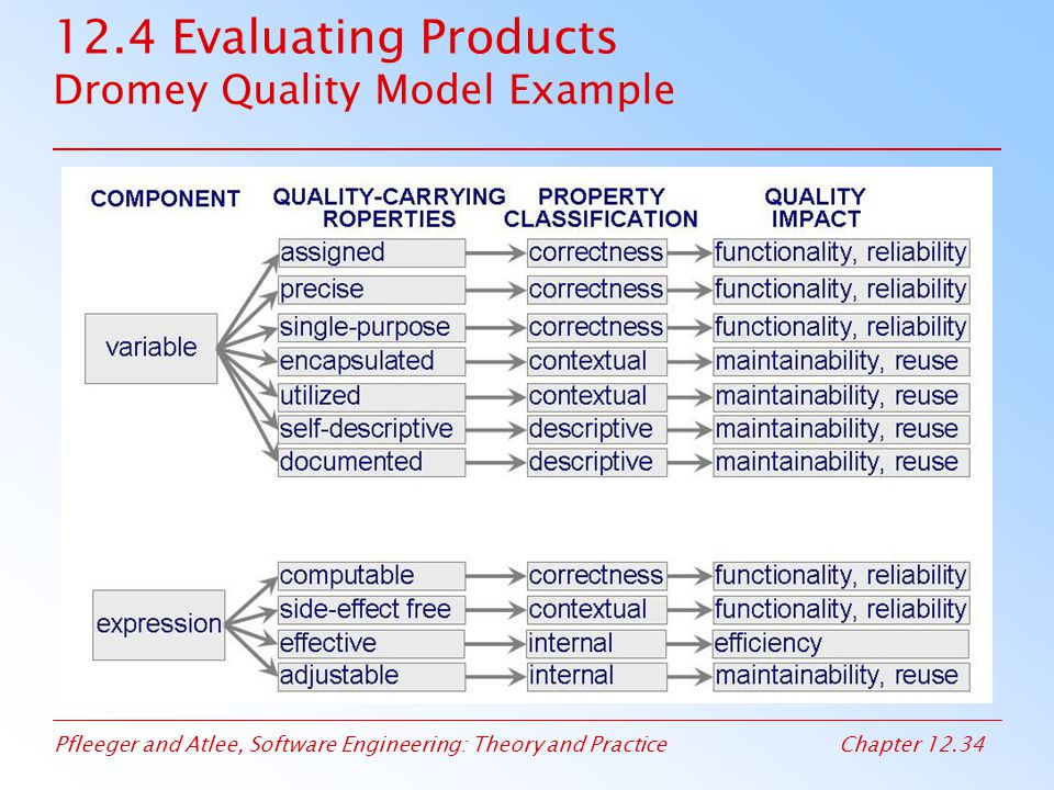 12.4 Evaluating Products Dromey Quality Model Example