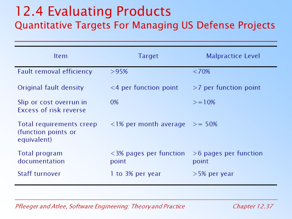 12.4 Evaluating Products Quantitative Targets For Managing US Defense Projects