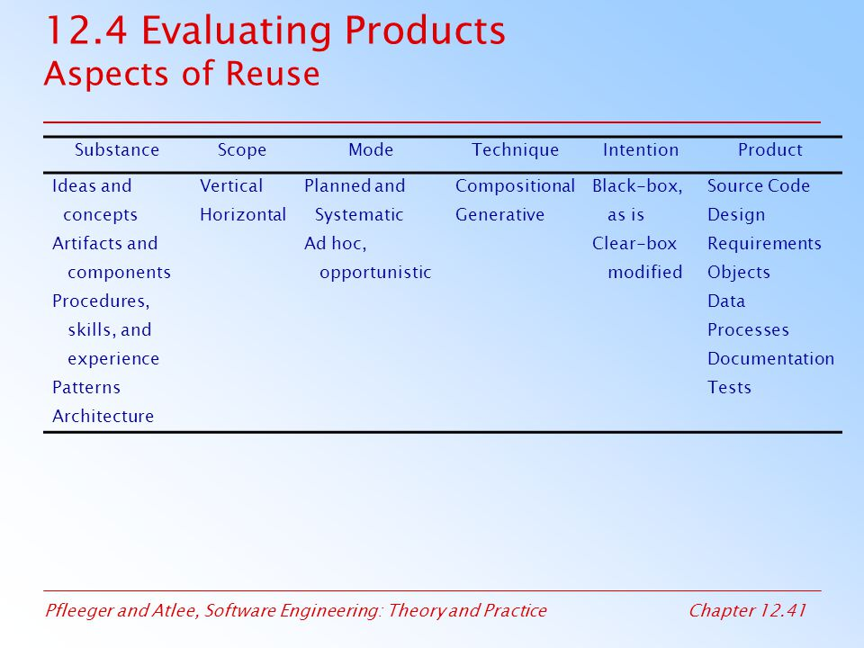 12.4 Evaluating Products Aspects of Reuse