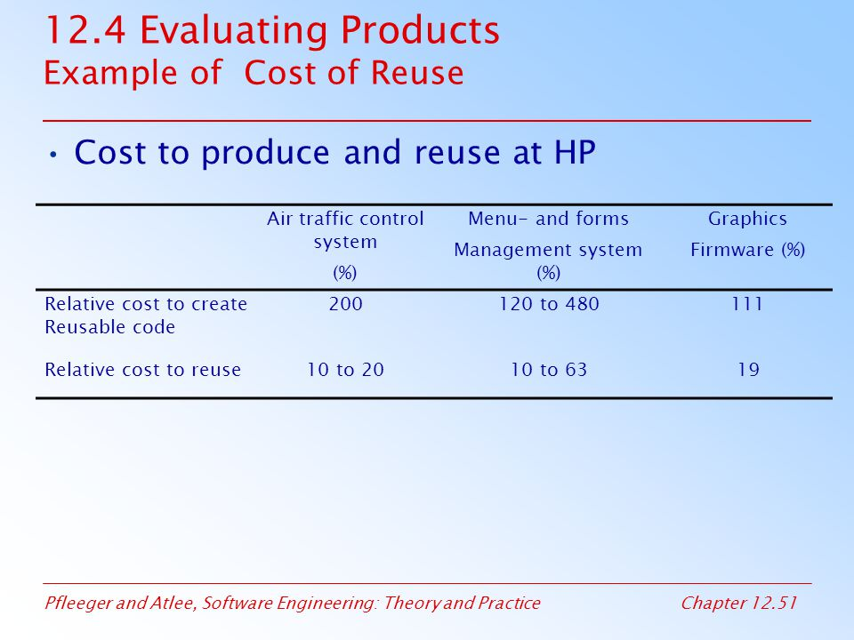 12.4 Evaluating Products Example of Cost of Reuse