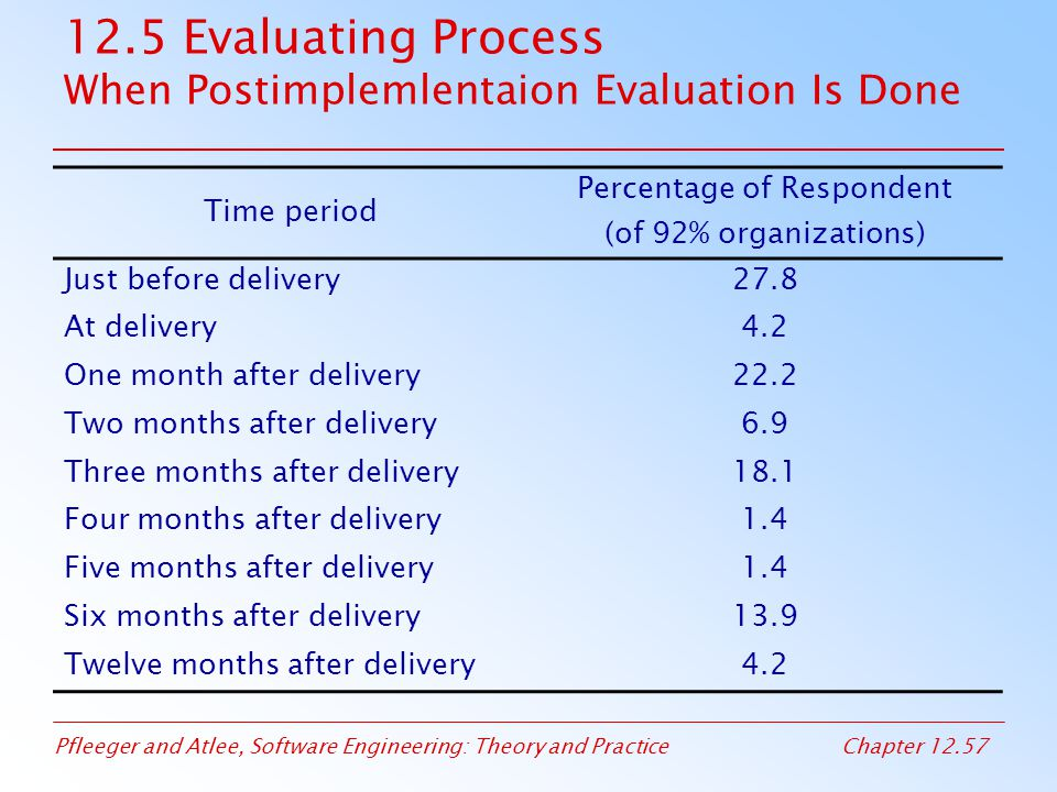 12.5 Evaluating Process When Postimplemlentaion Evaluation Is Done