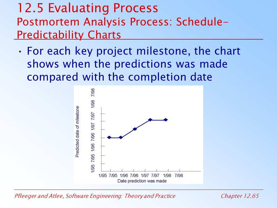 12.5 Evaluating Process Postmortem Analysis Process: Schedule-Predictability Charts