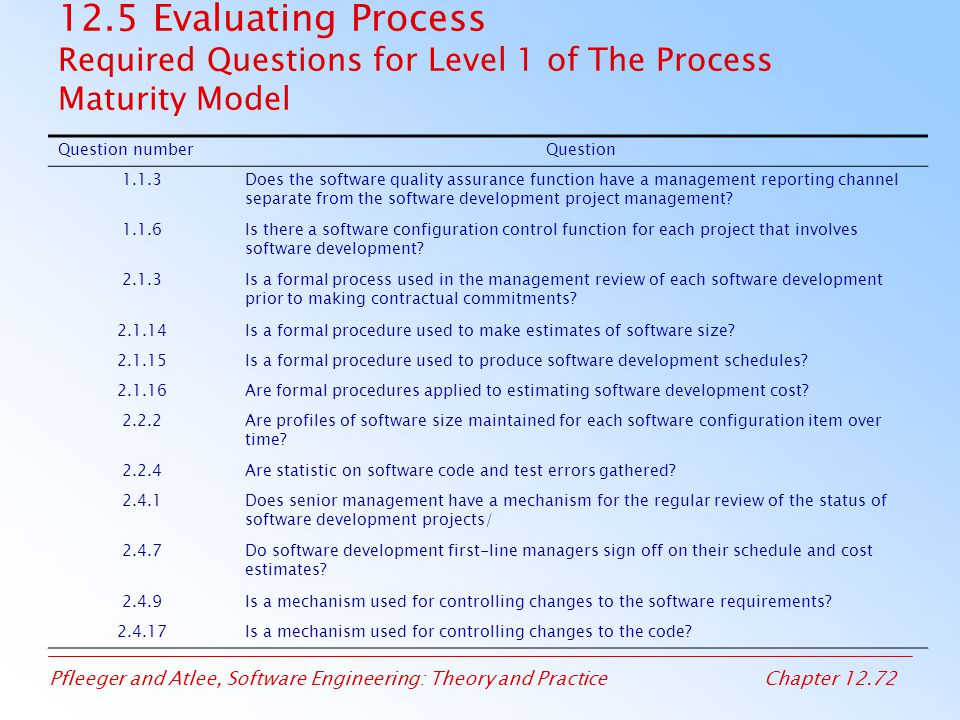 12.5 Evaluating Process Required Questions for Level 1 of The Process Maturity Model