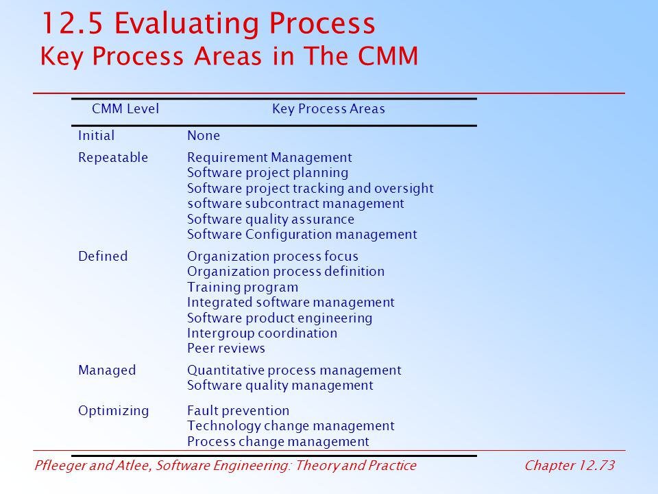 12.5 Evaluating Process Key Process Areas in The CMM