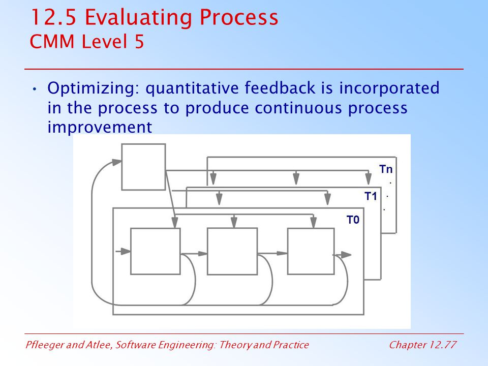 12.5 Evaluating Process CMM Level 5