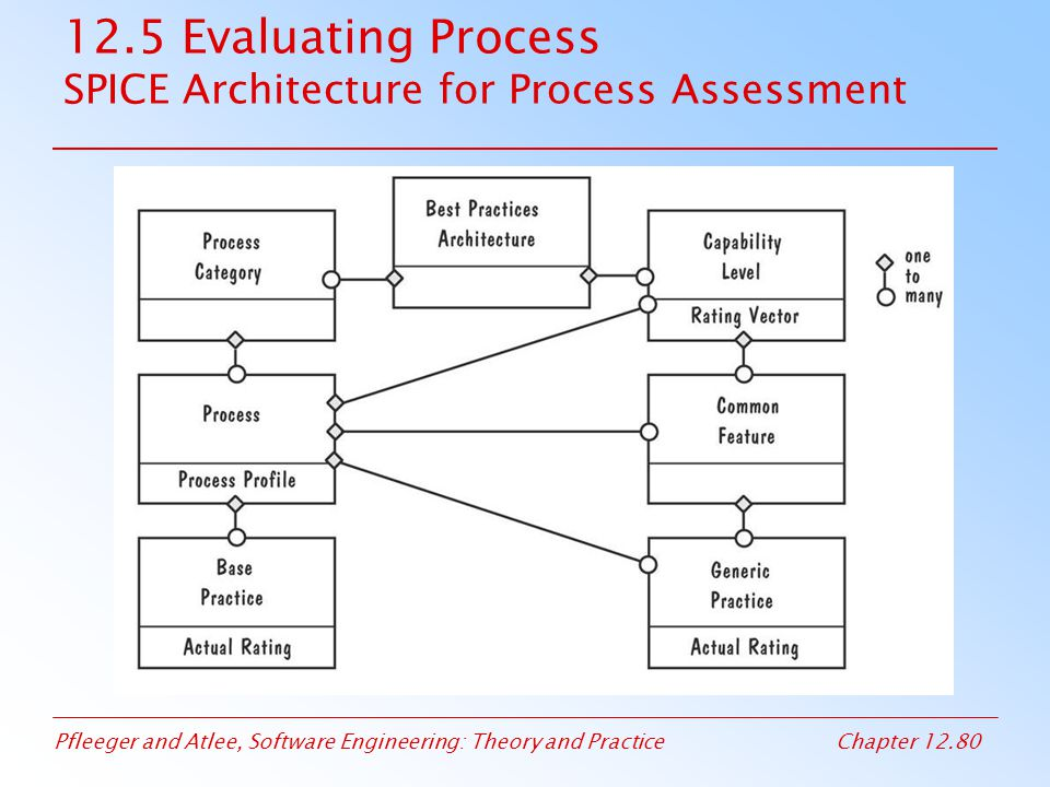 12.5 Evaluating Process SPICE Architecture for Process Assessment