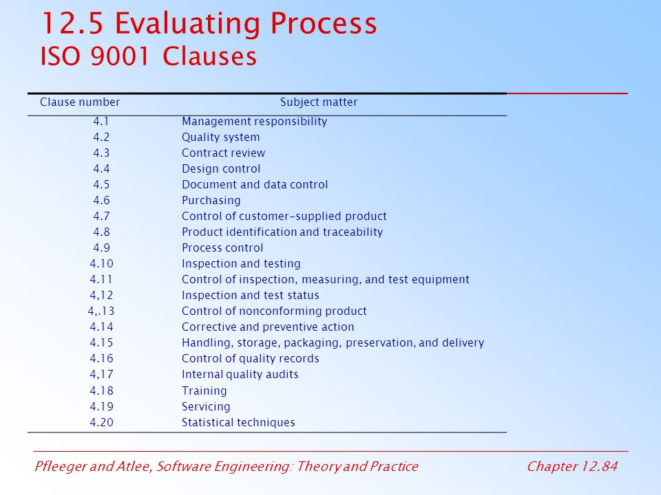 12.5 Evaluating Process ISO 9001 Clauses