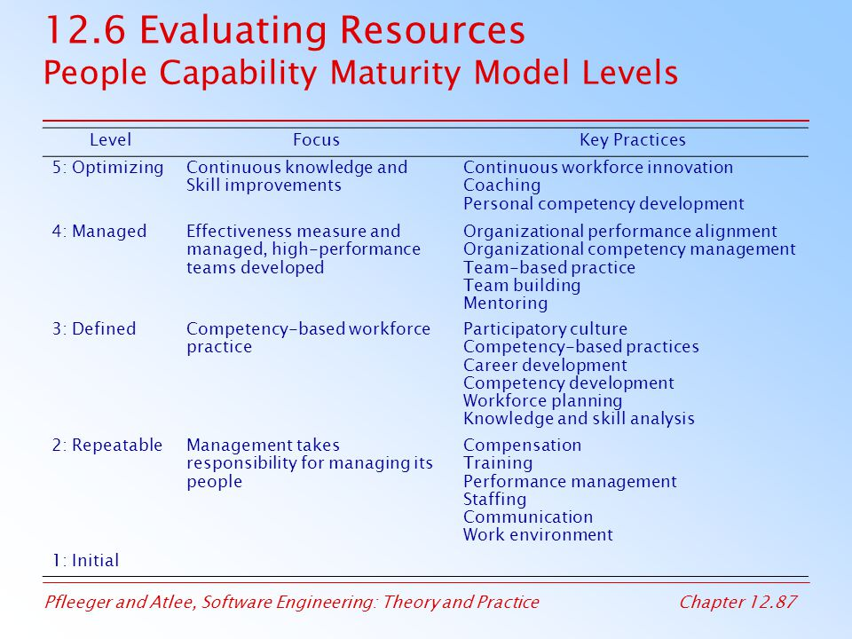 12.6 Evaluating Resources People Capability Maturity Model Levels