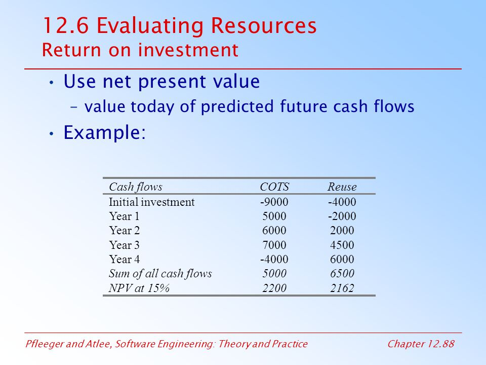 12.6 Evaluating Resources Return on investment