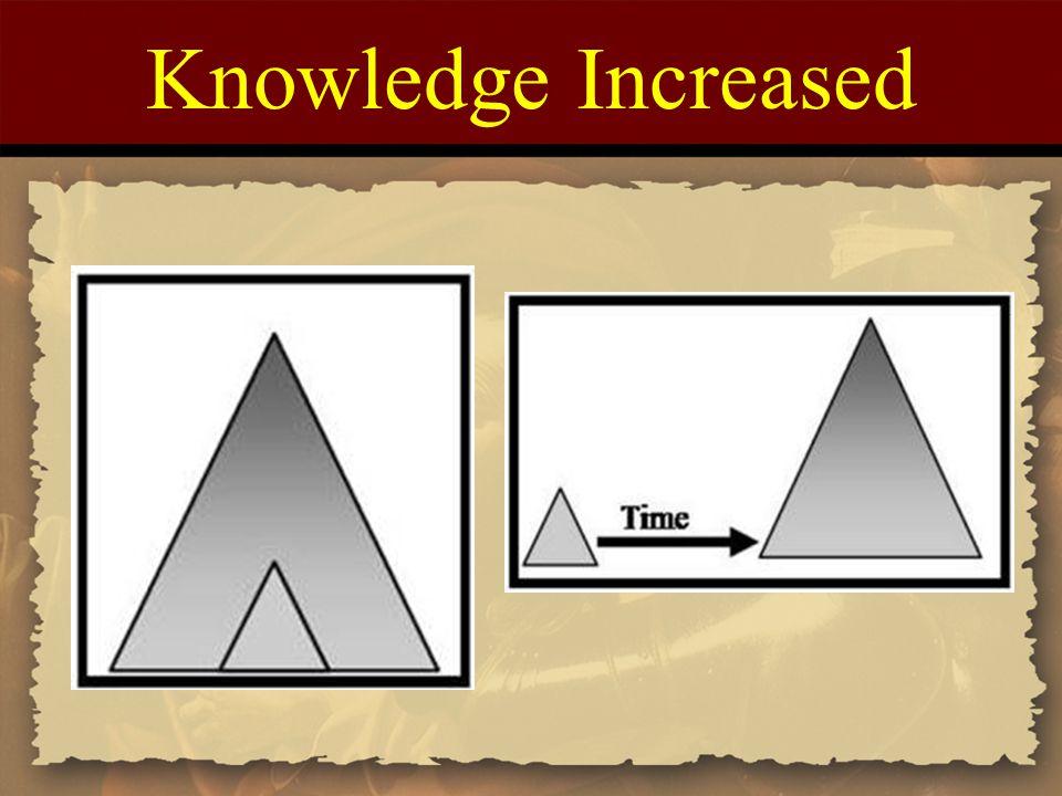 Knowledge Increased