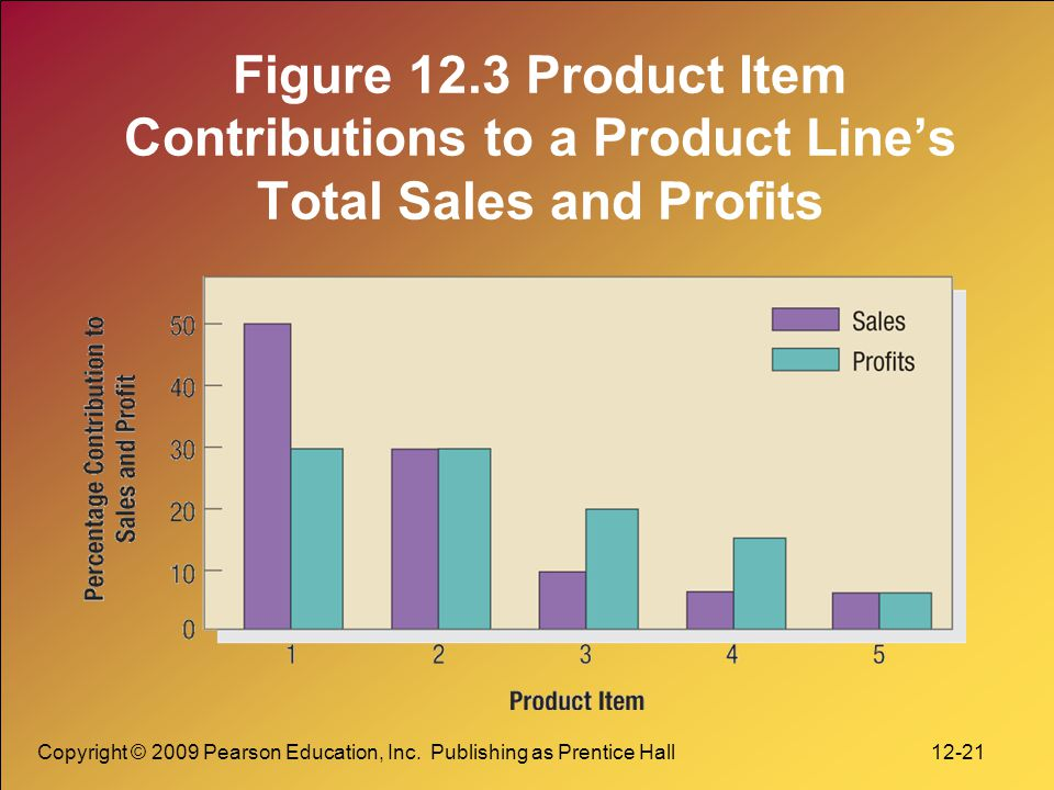 Figure 12.3 Product Item Contributions to a Product Line's Total Sales and Profits