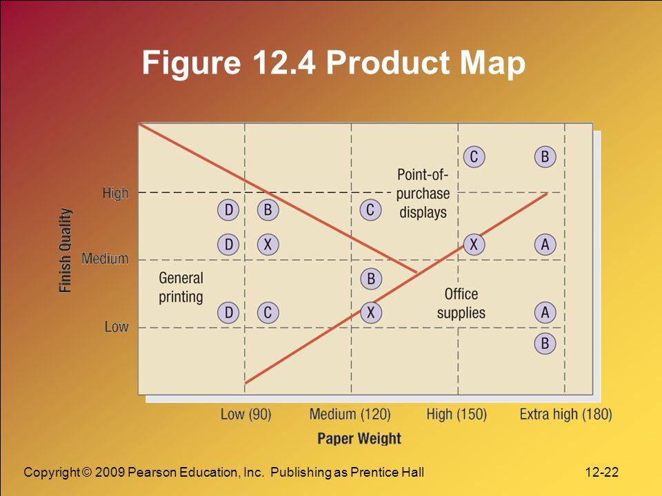 Figure 12.4 Product Map Copyright © 2009 Pearson Education, Inc.