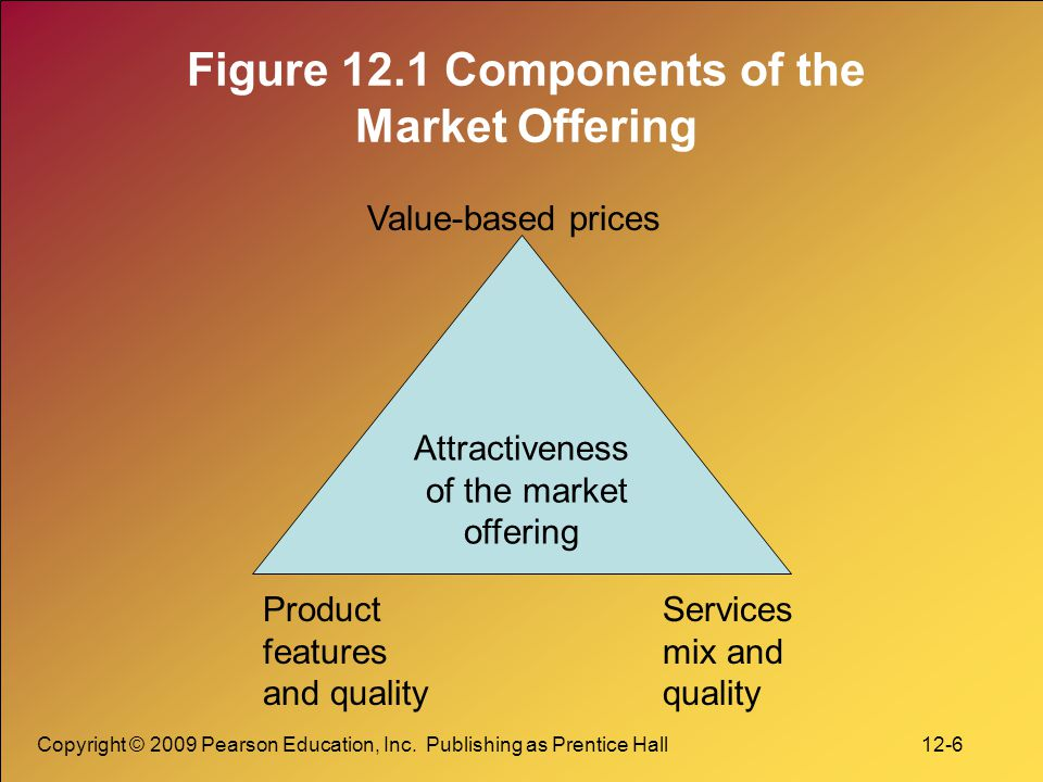 Figure 12.1 Components of the Market Offering