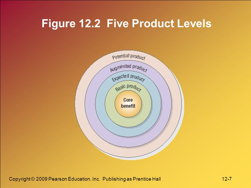 Figure 12.2 Five Product Levels
