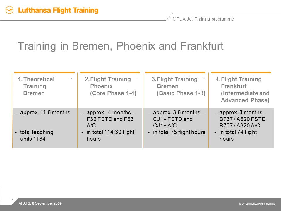 Training in Bremen, Phoenix and Frankfurt