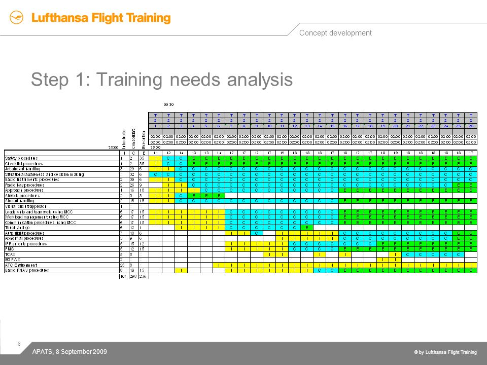 Step 1: Training needs analysis