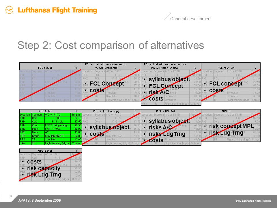 Step 2: Cost comparison of alternatives