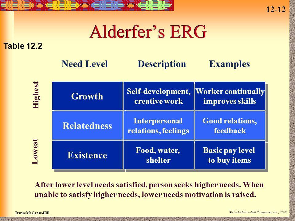Alderfer's ERG Growth Relatedness Existence Need Level Description