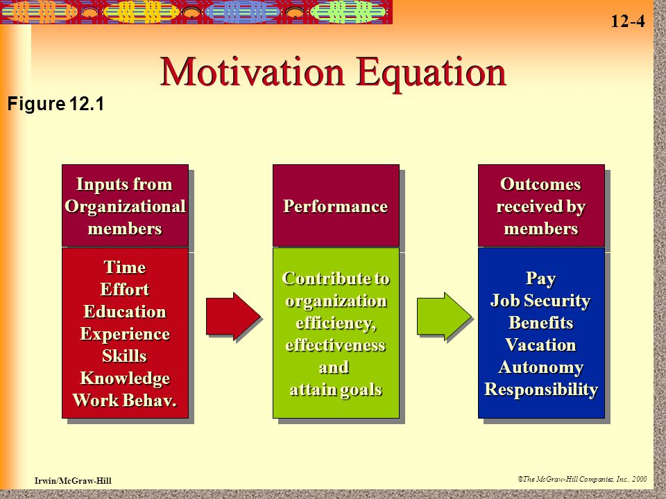 Motivation Equation Figure 12.1 Inputs from Organizational members