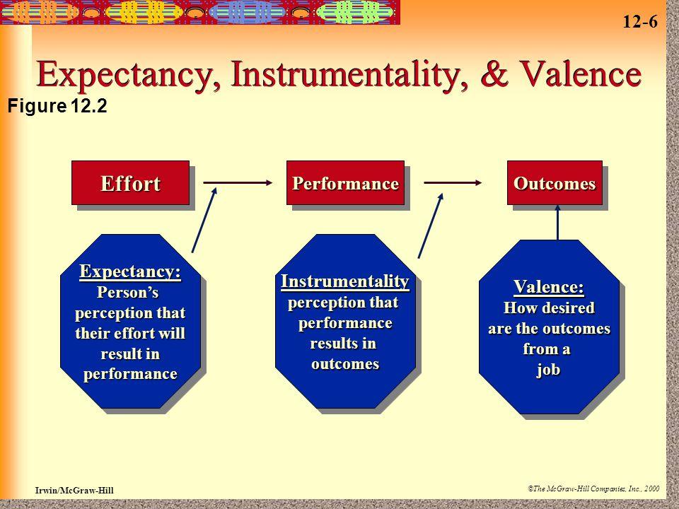 Expectancy, Instrumentality, & Valence