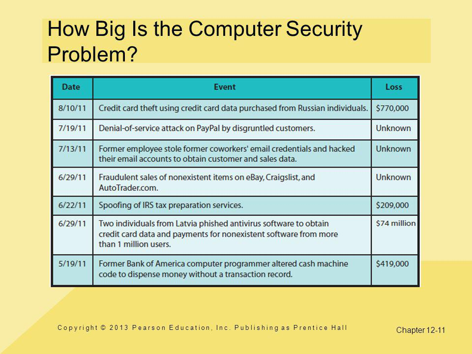 How Big Is the Computer Security Problem