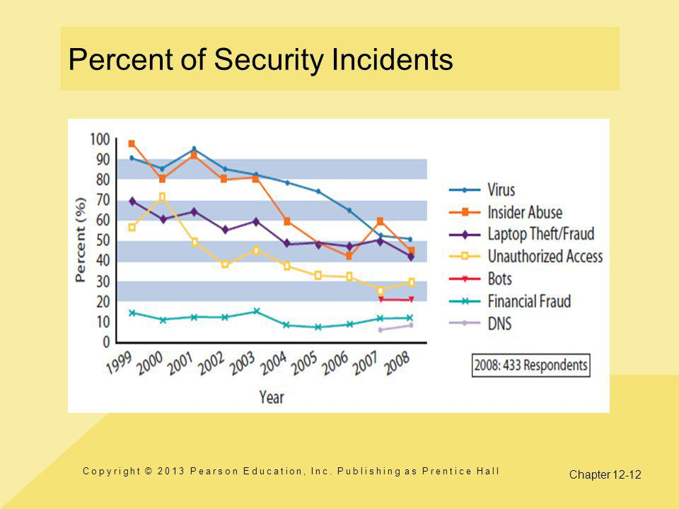 Percent of Security Incidents