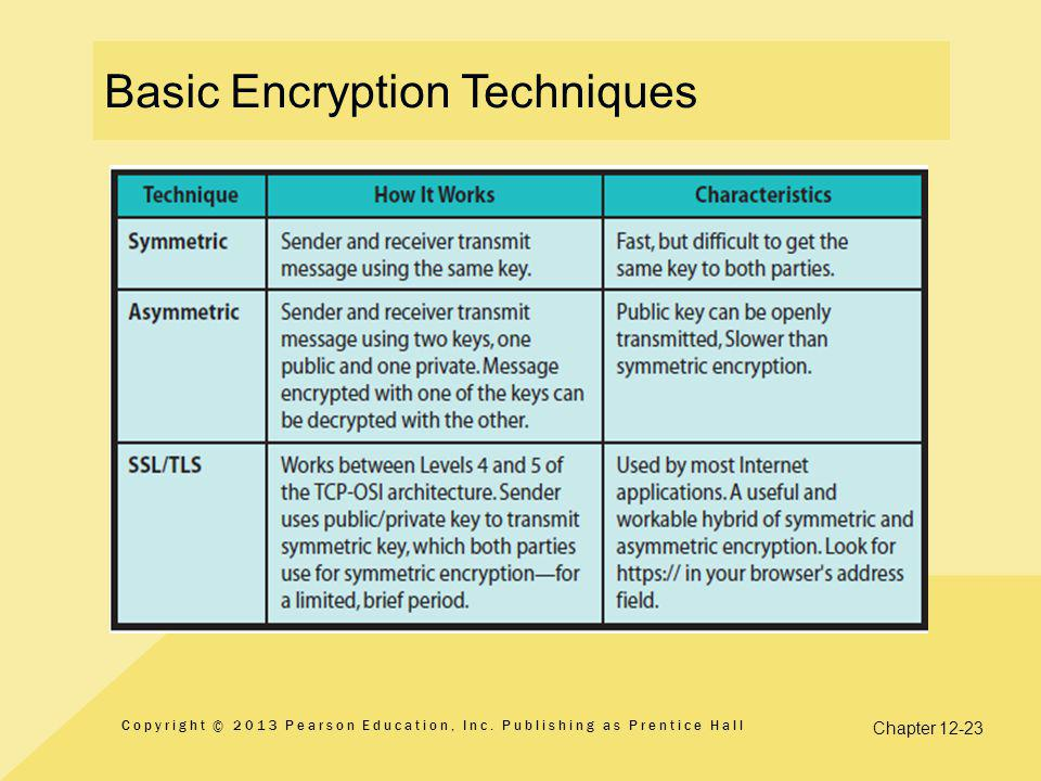 Basic Encryption Techniques