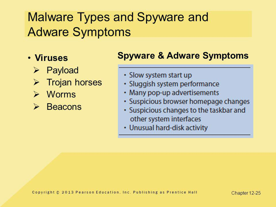 Malware Types and Spyware and Adware Symptoms