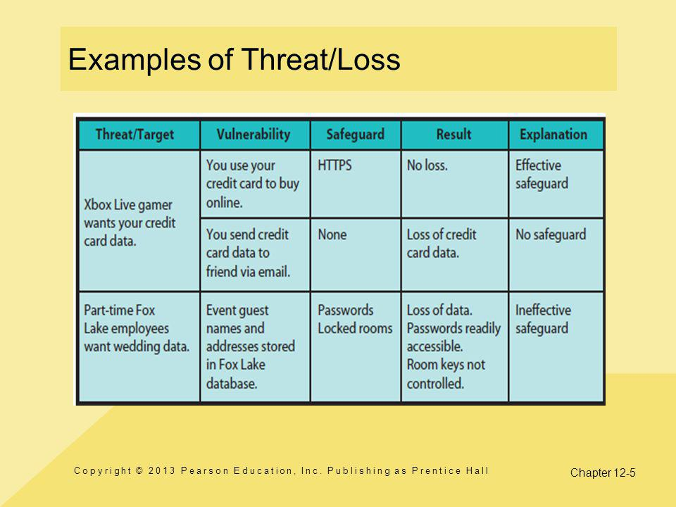 Examples of Threat/Loss