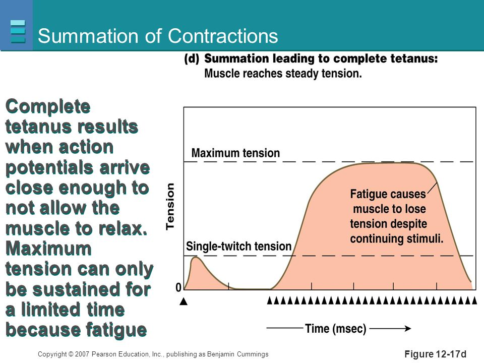 Summation of Contractions