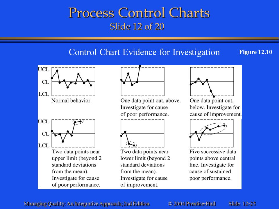 Process Control Charts Slide 12 of 20