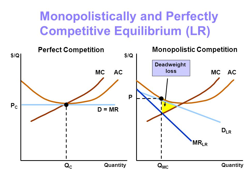 Monopolistically and Perfectly Competitive Equilibrium (LR)