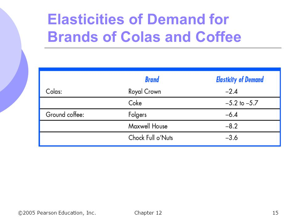 Elasticities of Demand for Brands of Colas and Coffee