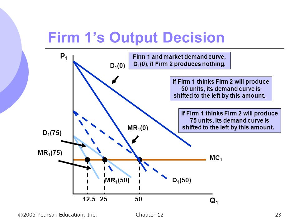 Firm 1's Output Decision