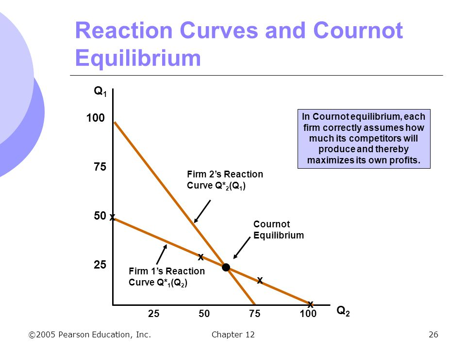Reaction Curves and Cournot Equilibrium