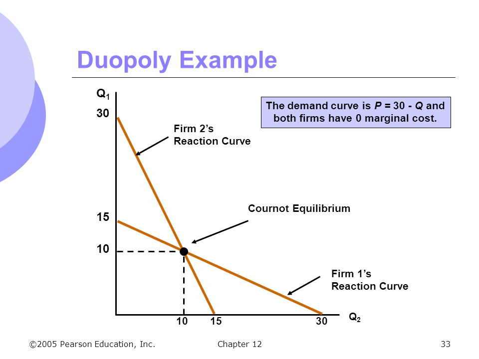 The demand curve is P = 30 - Q and both firms have 0 marginal cost.
