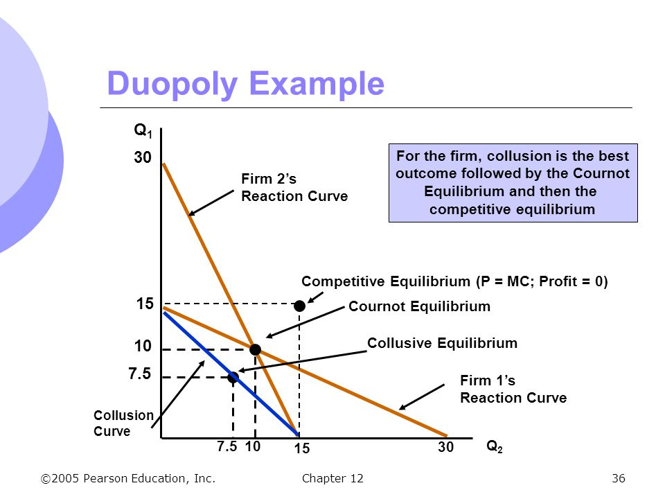 Duopoly Example Q1 30 15 10 7.5 For the firm, collusion is the best