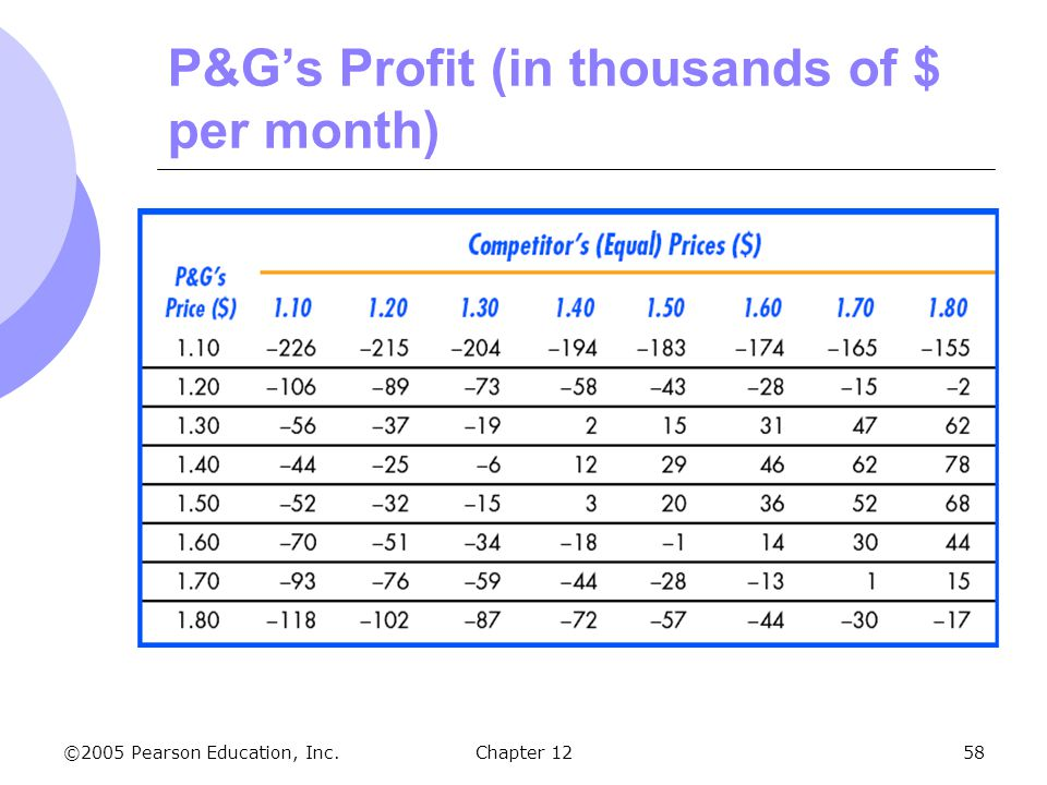 P&G's Profit (in thousands of $ per month)