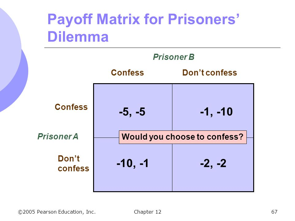 Payoff Matrix for Prisoners' Dilemma