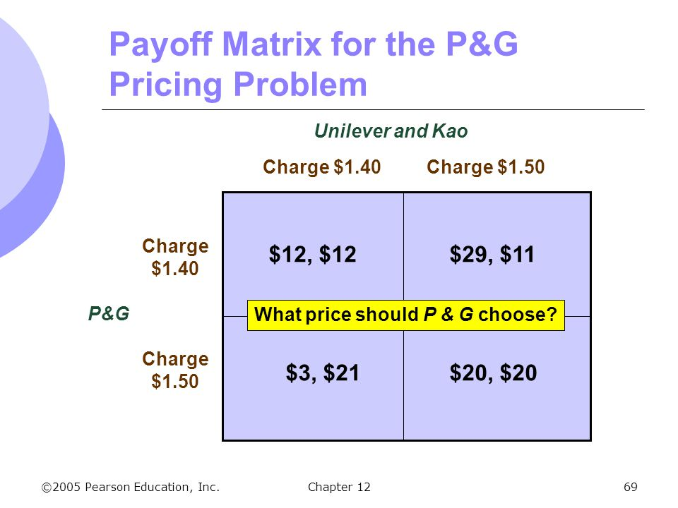 Payoff Matrix for the P&G Pricing Problem