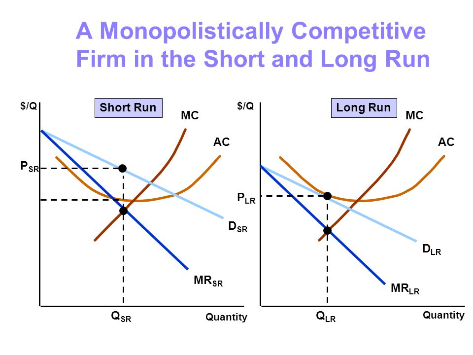 A Monopolistically Competitive Firm in the Short and Long Run