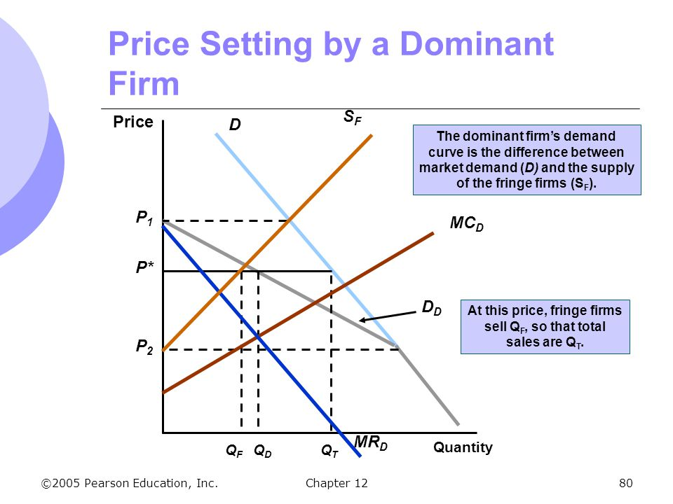 Price Setting by a Dominant Firm
