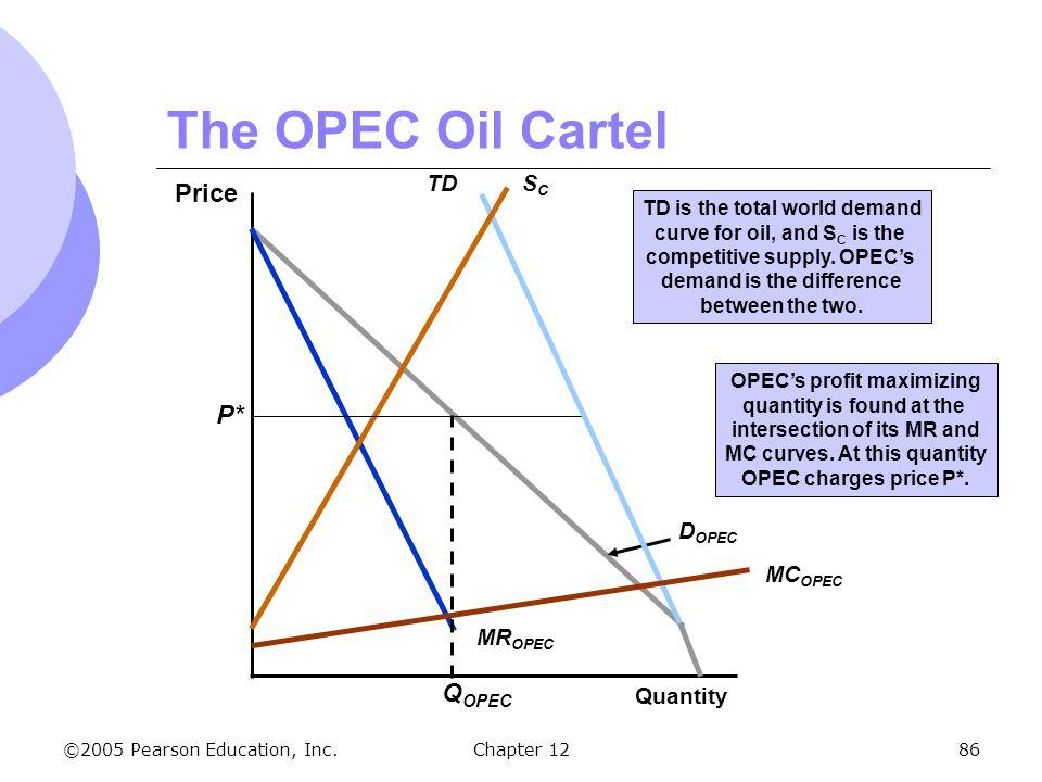 The OPEC Oil Cartel Price P* QOPEC TD SC MCOPEC MROPEC DOPEC Quantity