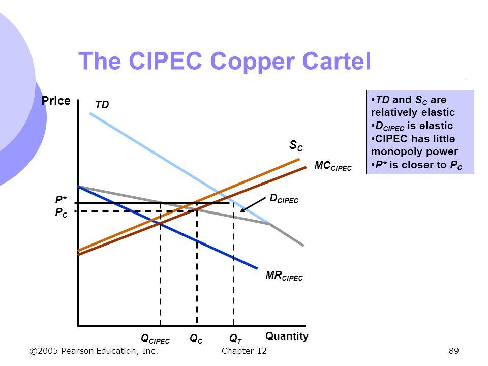 The CIPEC Copper Cartel