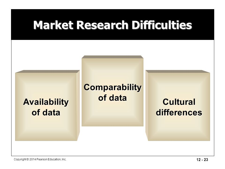 Market Research Difficulties