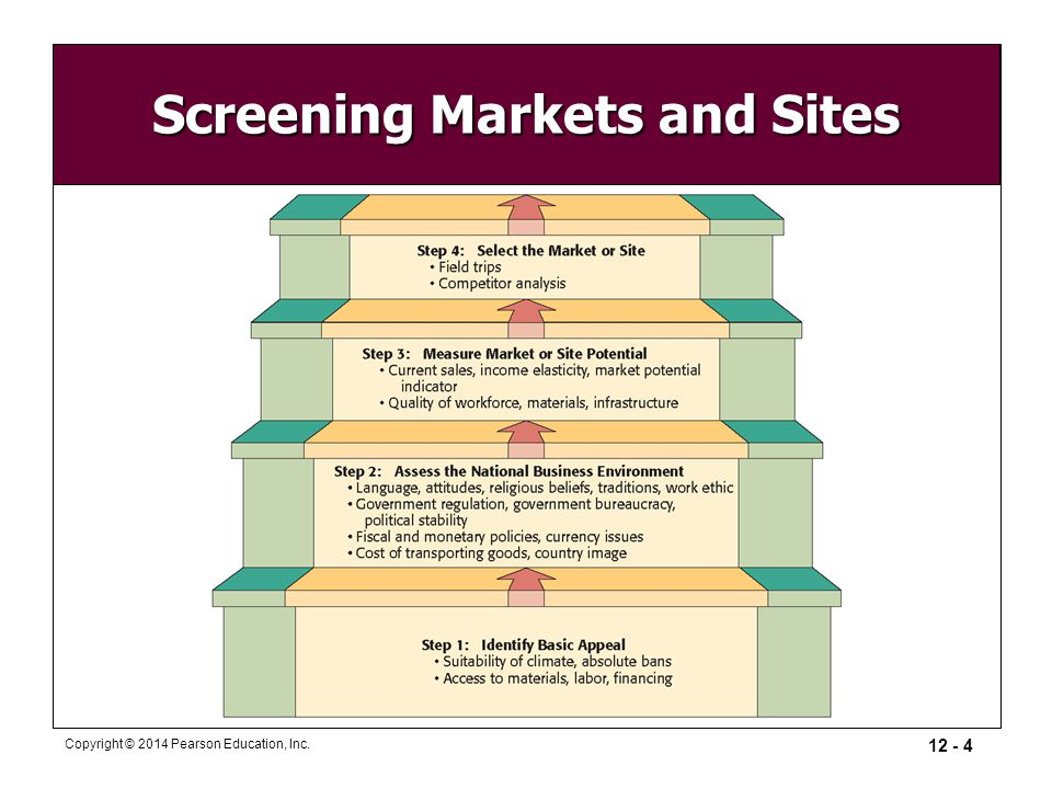 market screening Market screening market screening is a useful first step for retailers or developers who are trying to identify the best locations in a large geography.