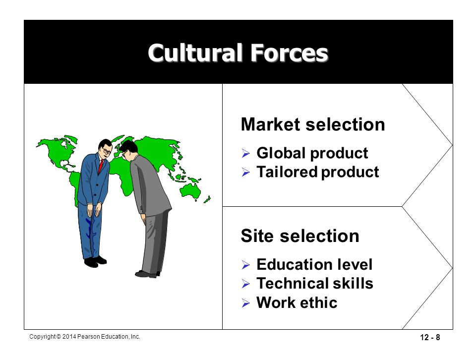 Cultural Forces Market selection Site selection Global product