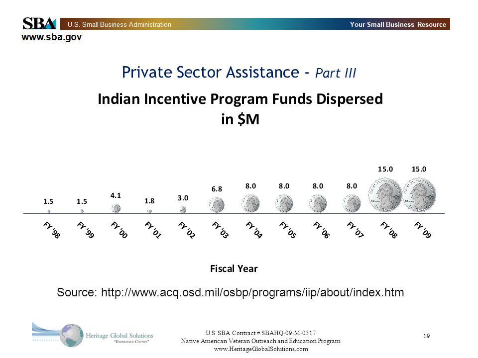 Private Sector Assistance - Part III